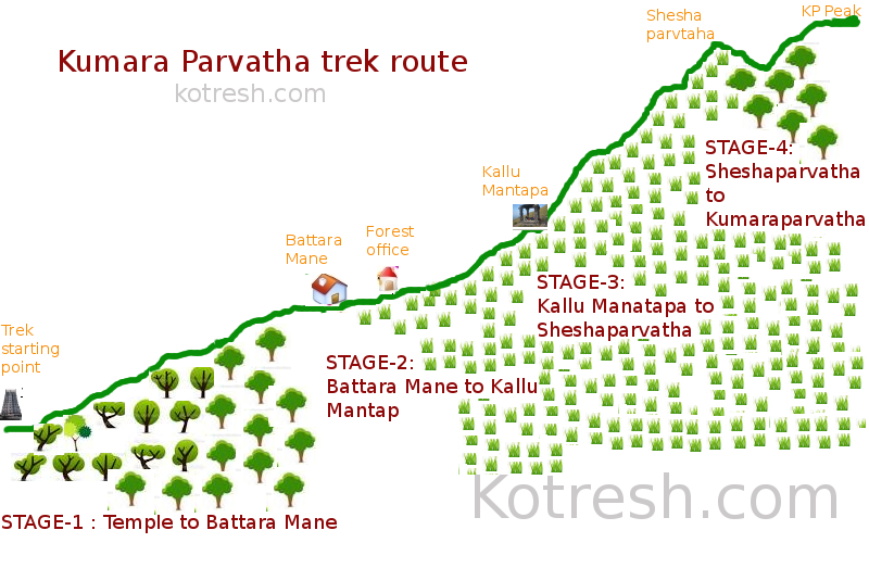 Kumara Parvatha Trek Route (side View)