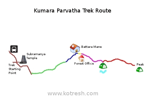 Kumara Parvatha Trek Route(Top view)